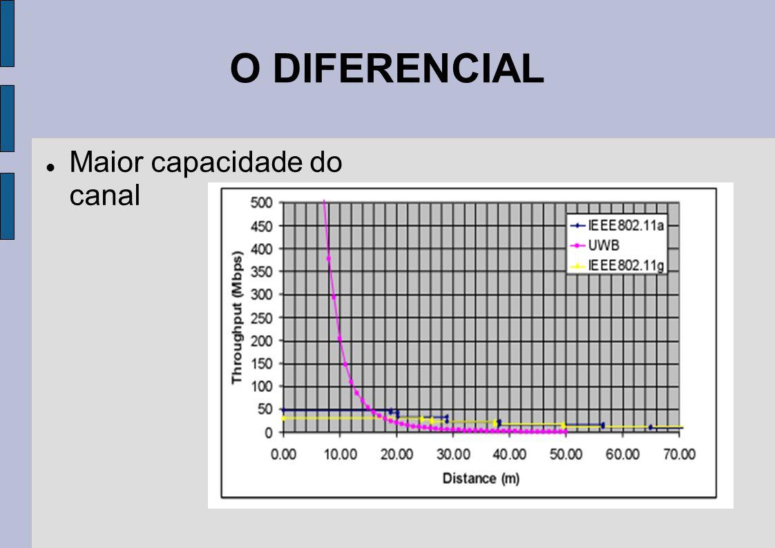 O DIFERENCIAL Maior capacidade do canal