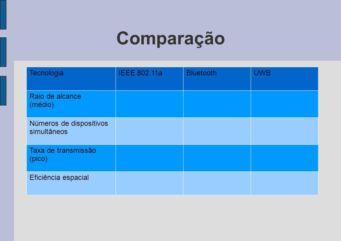 Comparação Tecnologia IEEE 802.11a Bluetooth UWB Raio de alcance