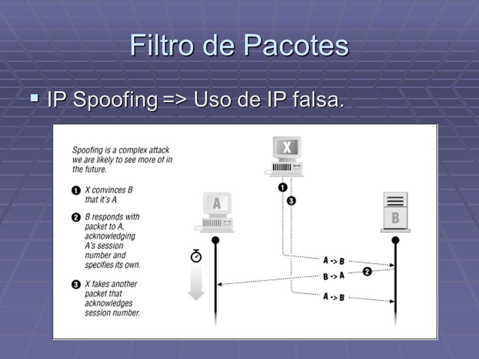 Filtro de Pacotes IP Spoofing => Uso de IP falsa.