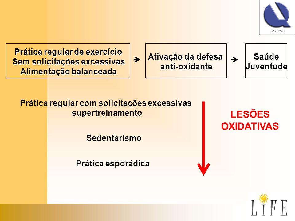 LESÕES OXIDATIVAS Prática regular de exercício