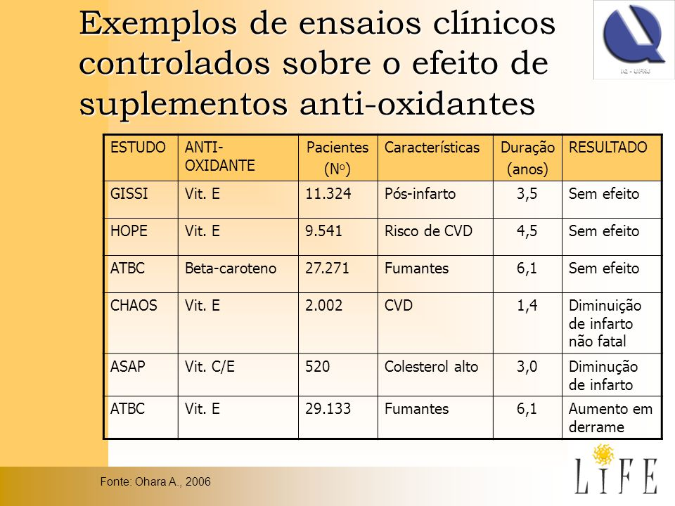 Exemplos de ensaios clínicos controlados sobre o efeito de suplementos anti-oxidantes