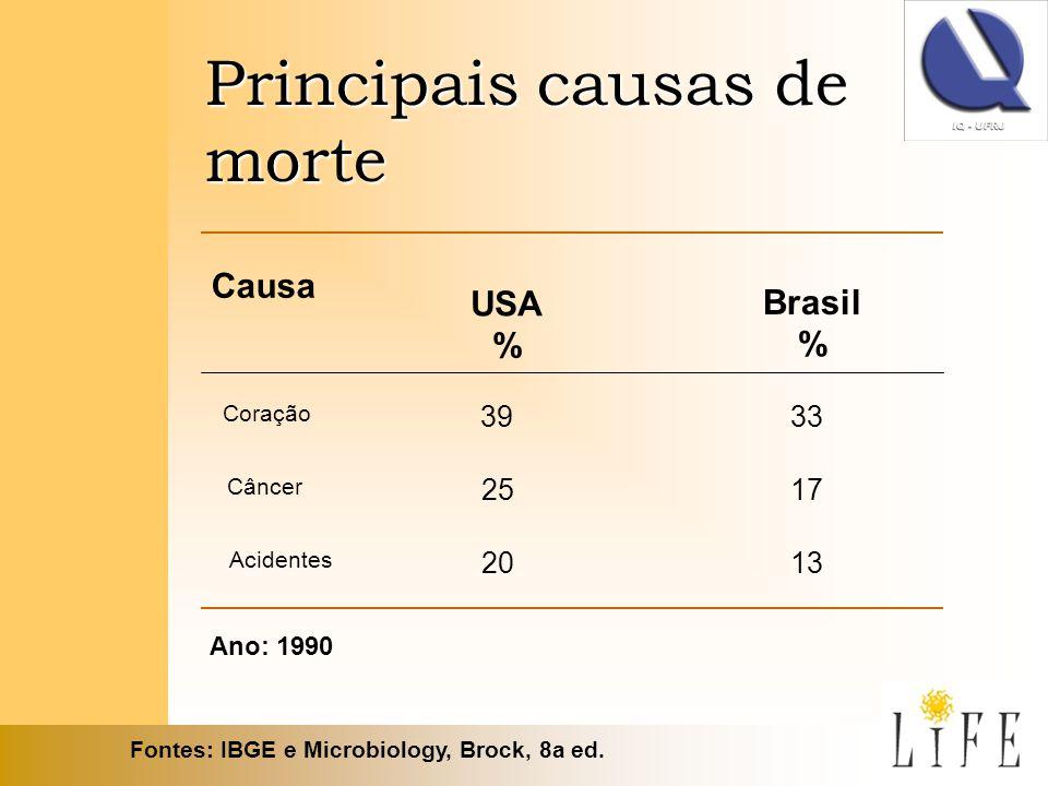 Fontes: IBGE e Microbiology, Brock, 8a ed.