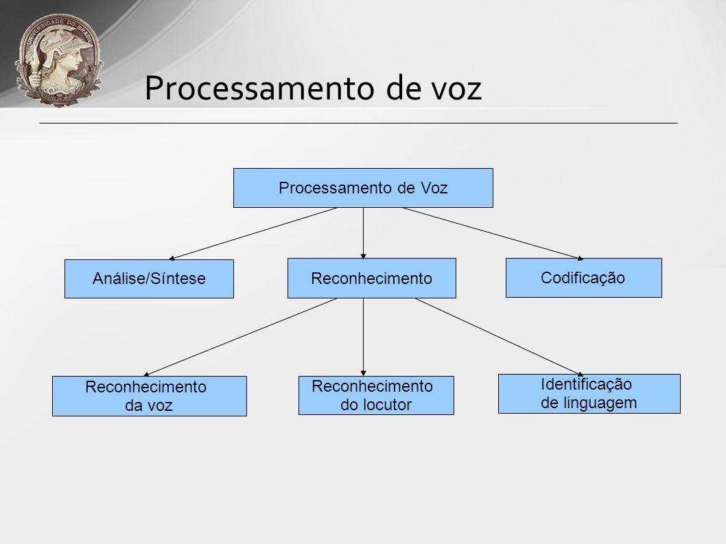 Processamento de voz Processamento de Voz Análise/Síntese