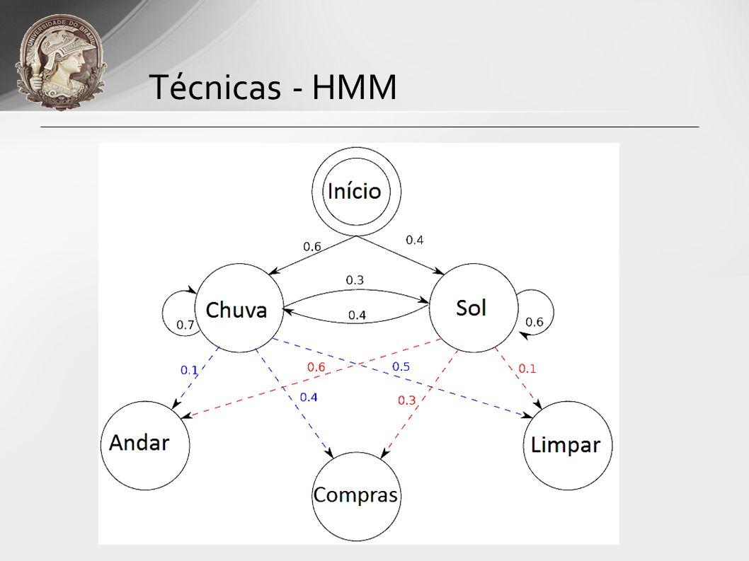 Técnicas - HMM