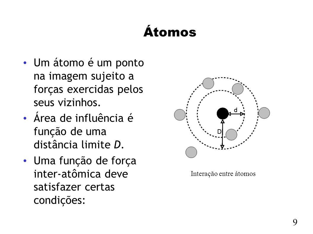 Interação entre átomos