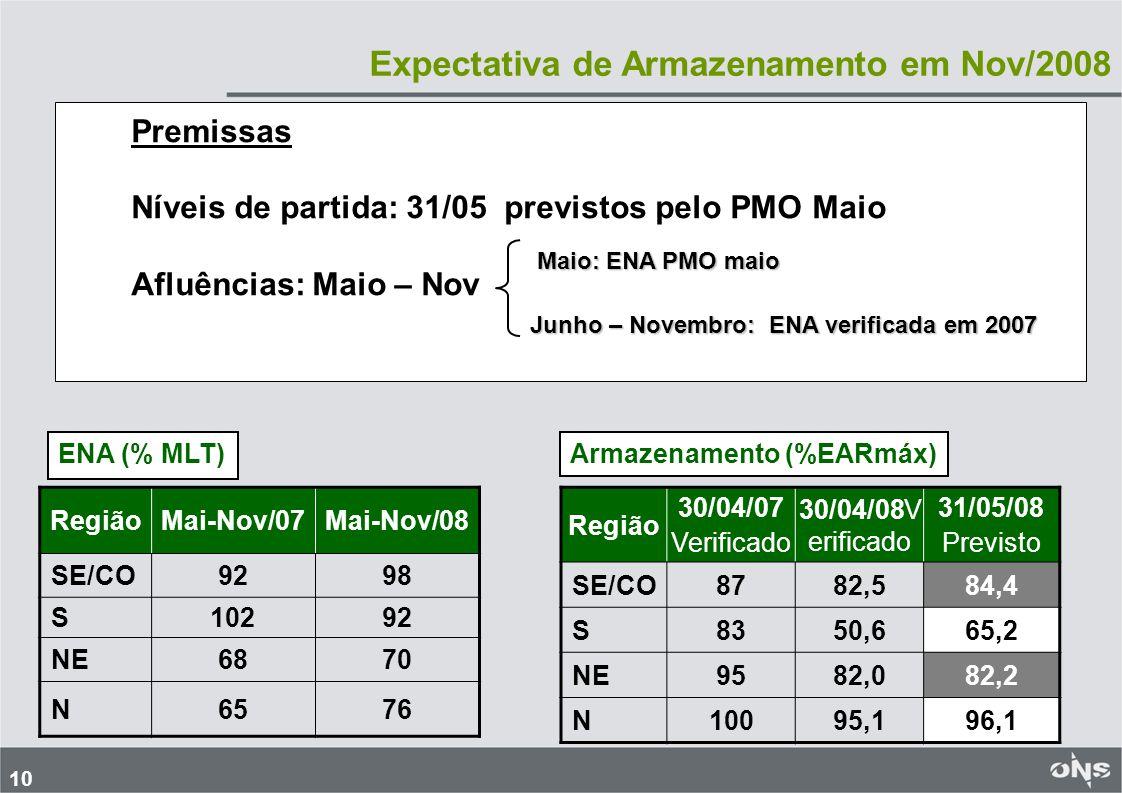 Expectativa de Armazenamento em Nov/2008