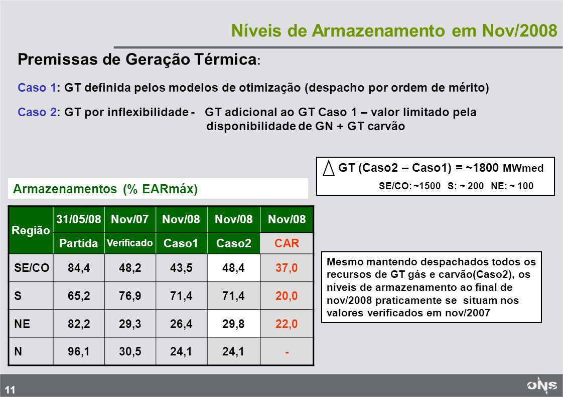 Níveis de Armazenamento em Nov/2008