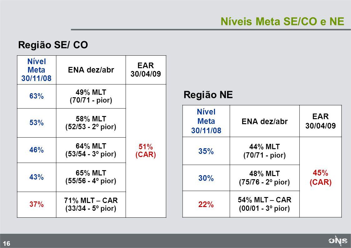 Níveis Meta SE/CO e NE Região SE/ CO Região NE Nível Meta 30/11/08