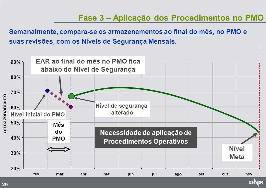 Fase 3 – Aplicação dos Procedimentos no PMO