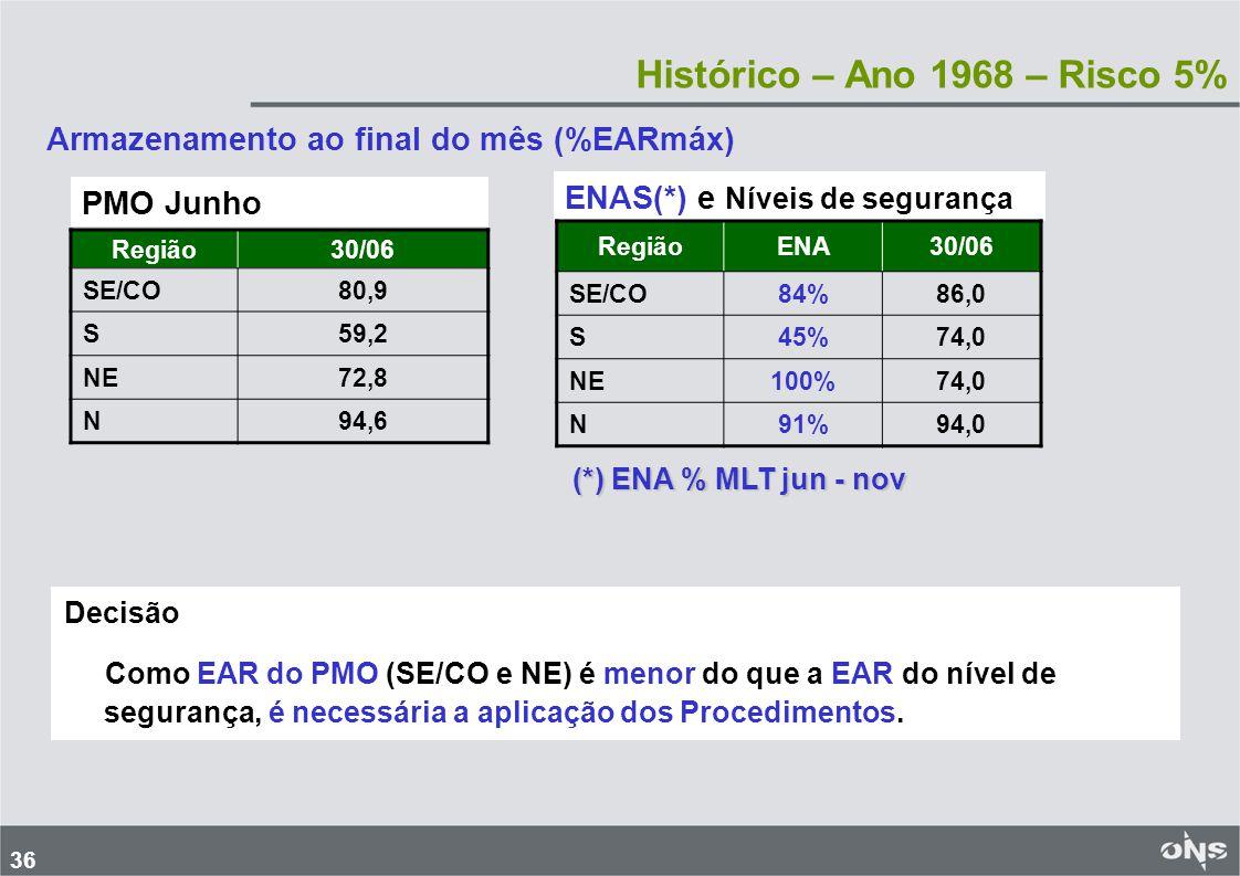 Histórico – Ano 1968 – Risco 5%