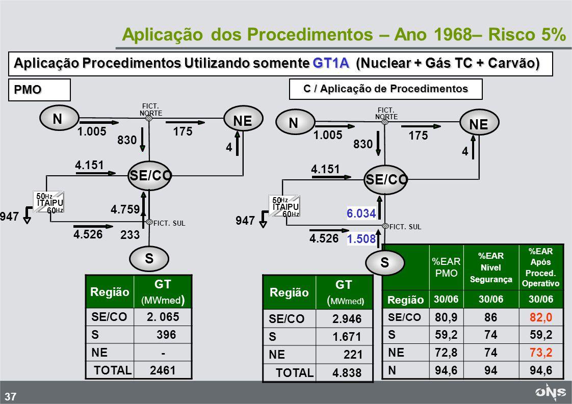 Aplicação dos Procedimentos – Ano 1968– Risco 5%