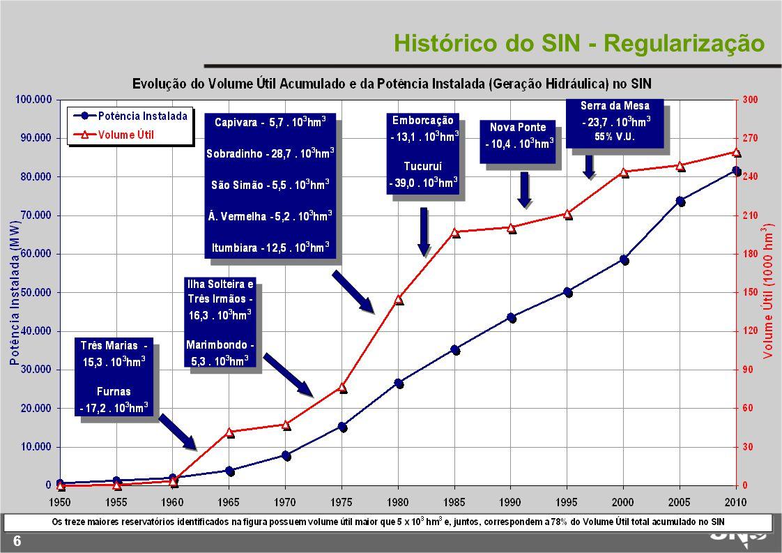 Histórico do SIN - Regularização