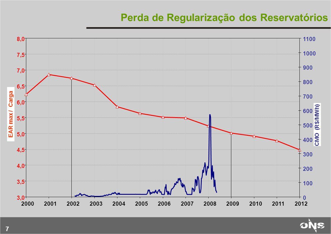 Perda de Regularização dos Reservatórios