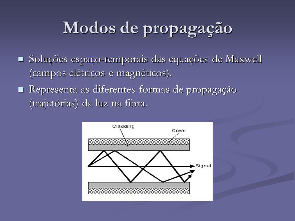 Modos de propagação Soluções espaço-temporais das equações de Maxwell (campos elétricos e magnéticos).