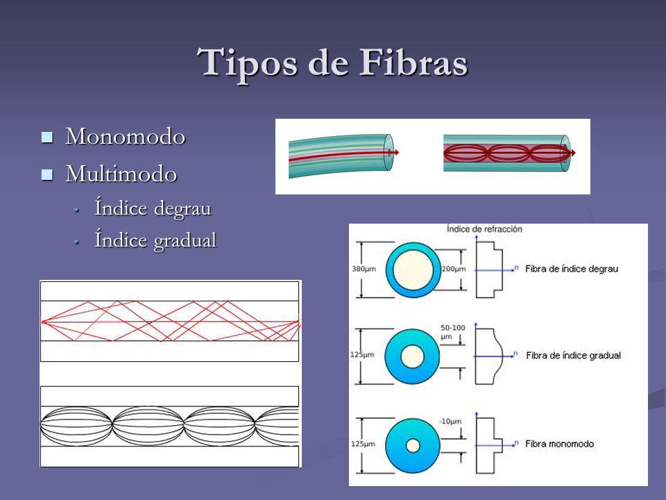 Tipos de Fibras Monomodo Multimodo Índice degrau Índice gradual