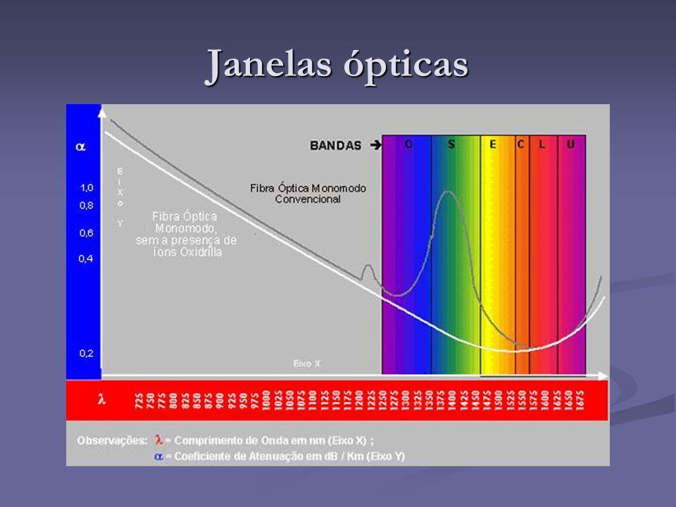 Janelas ópticas