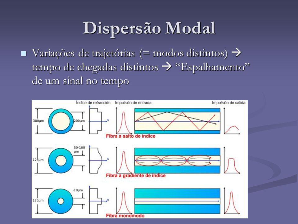 Dispersão Modal Variações de trajetórias (= modos distintos)  tempo de chegadas distintos  Espalhamento de um sinal no tempo.
