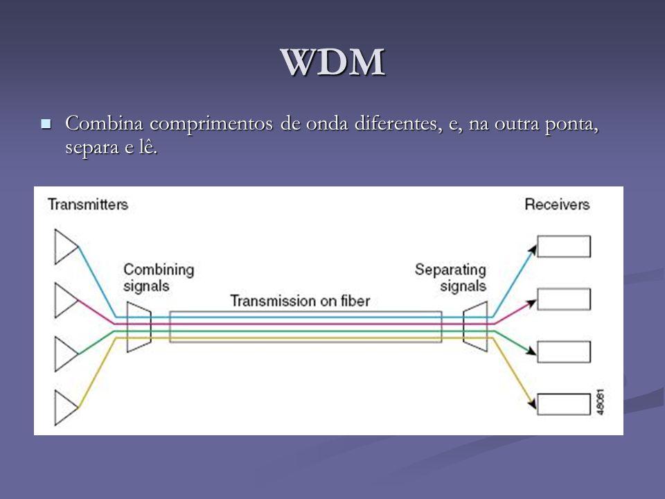WDM Combina comprimentos de onda diferentes, e, na outra ponta, separa e lê.