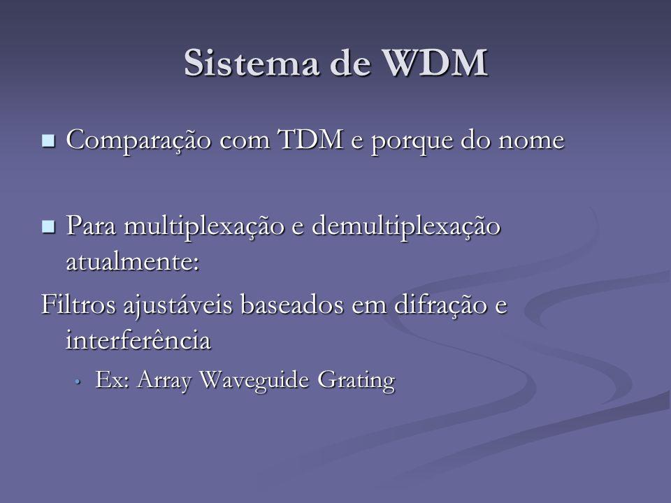 Sistema de WDM Comparação com TDM e porque do nome