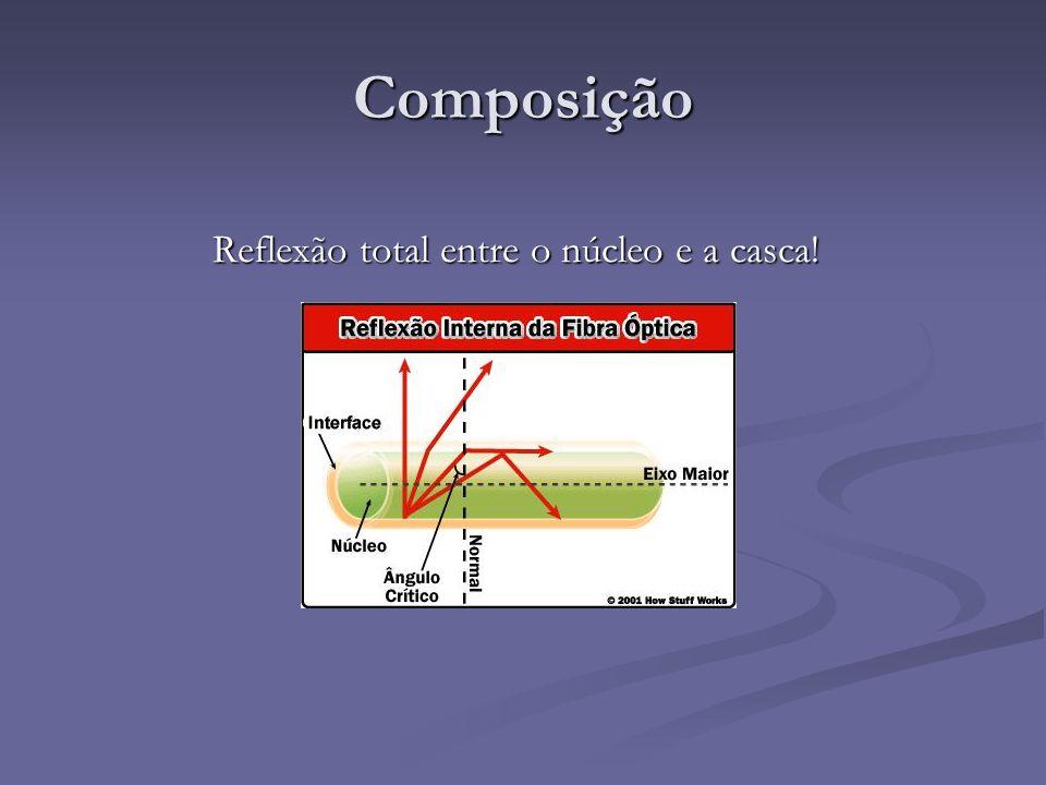 Composição Reflexão total entre o núcleo e a casca!