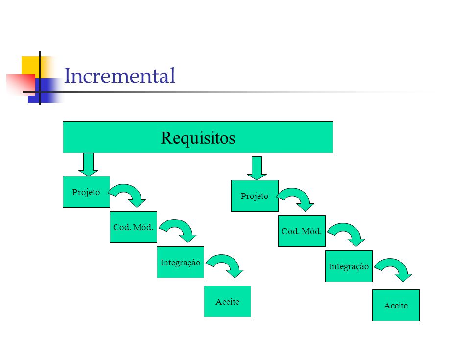 Incremental Requisitos Projeto Projeto Cod. Mód. Cod. Mód. Integraçào