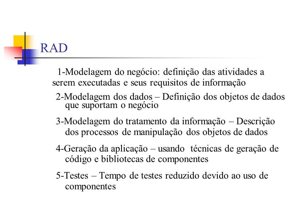 RAD 1-Modelagem do negócio: definição das atividades a serem executadas e seus requisitos de informação.