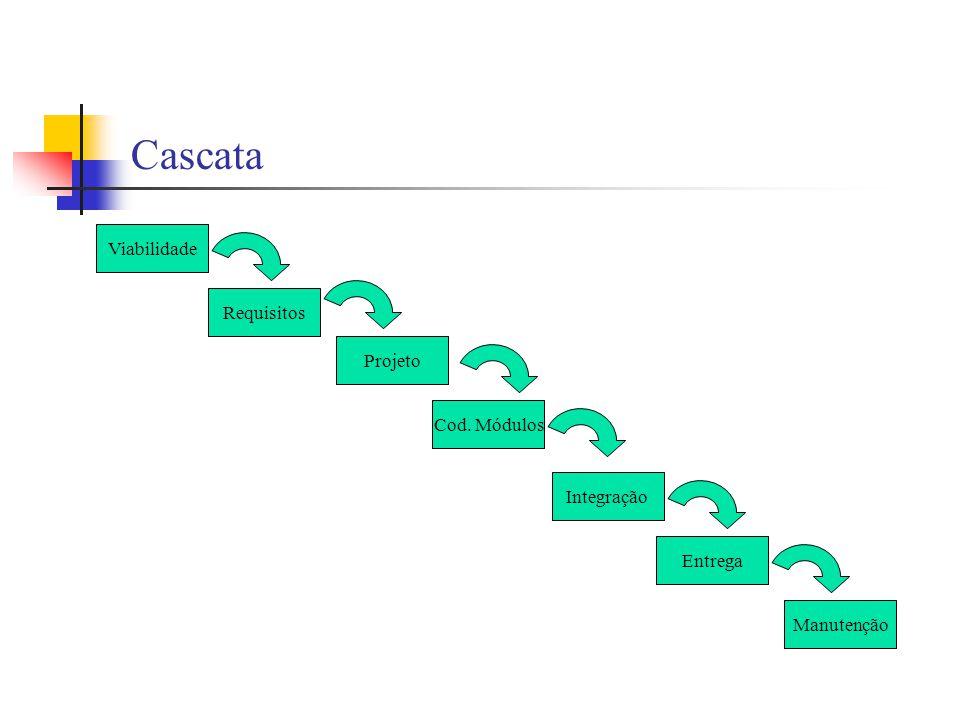 Cascata Viabilidade Requisitos Projeto Cod. Módulos Integração Entrega