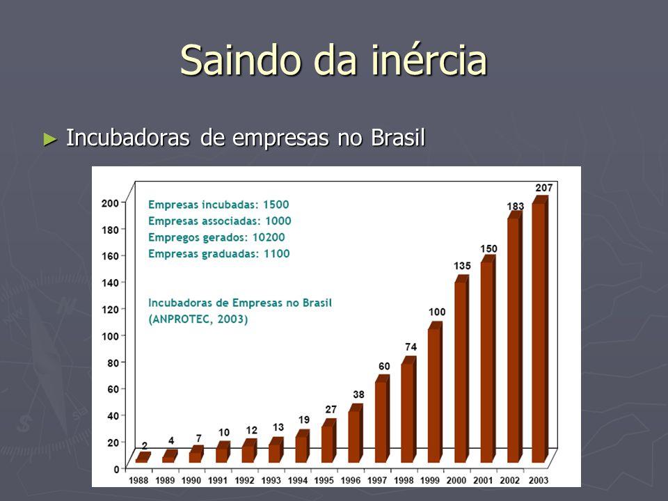 Saindo da inércia Incubadoras de empresas no Brasil