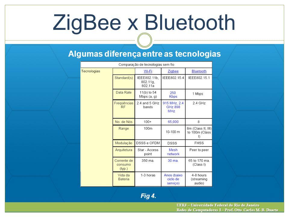 ZigBee x Bluetooth Algumas diferença entre as tecnologias Fig 4.