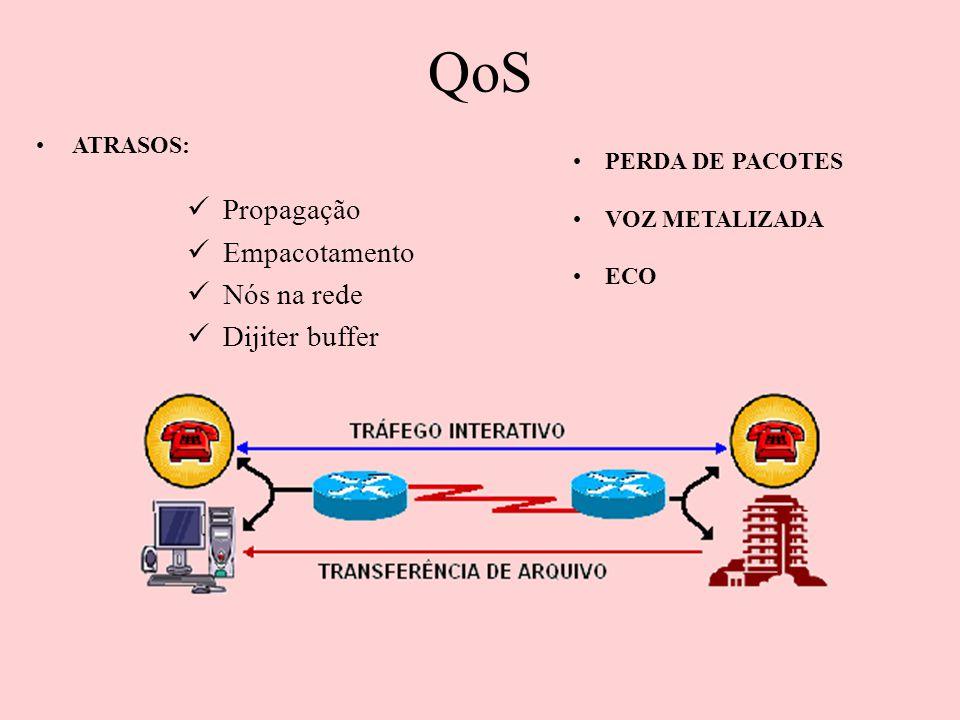 QoS Propagação Empacotamento Nós na rede Dijiter buffer ATRASOS: