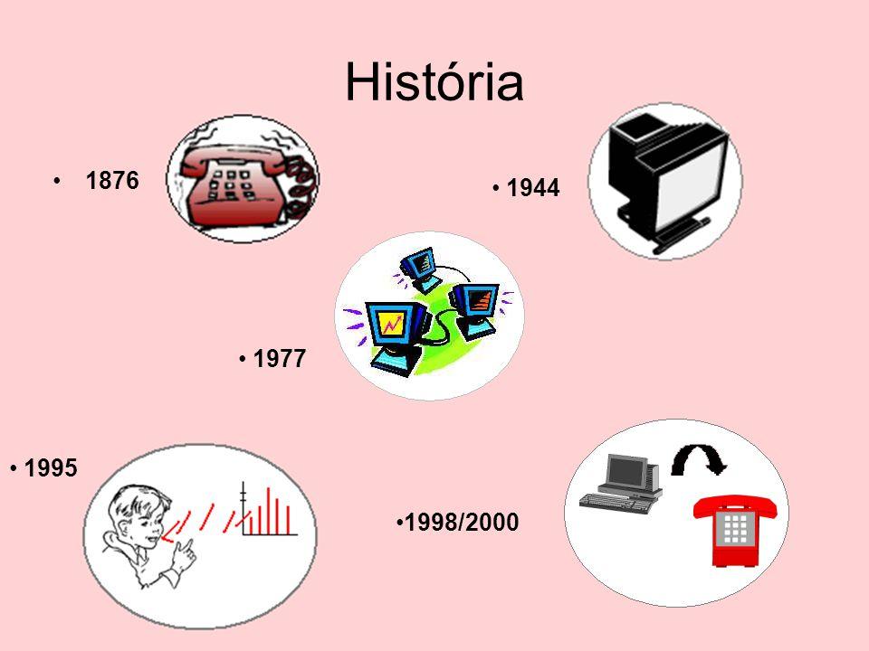 História 1876 1944 1977 1995 1998/2000