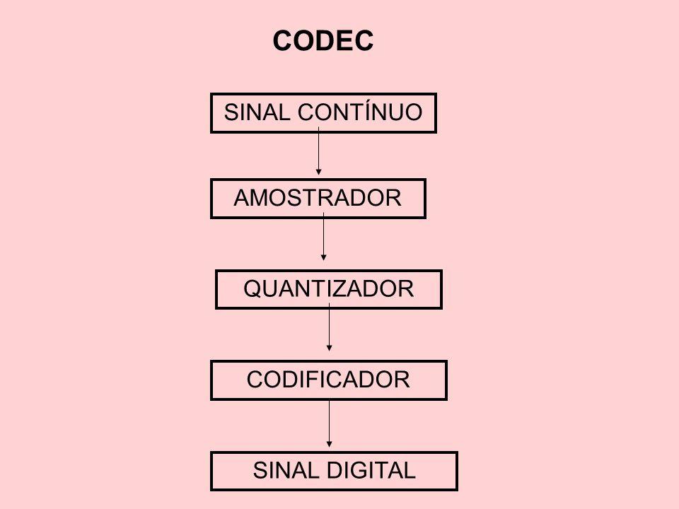 CODEC SINAL CONTÍNUO AMOSTRADOR QUANTIZADOR CODIFICADOR SINAL DIGITAL