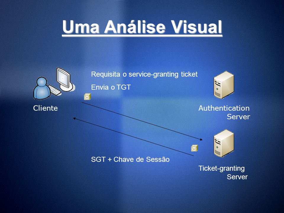 Uma Análise Visual Requisita o service-granting ticket Envia o TGT
