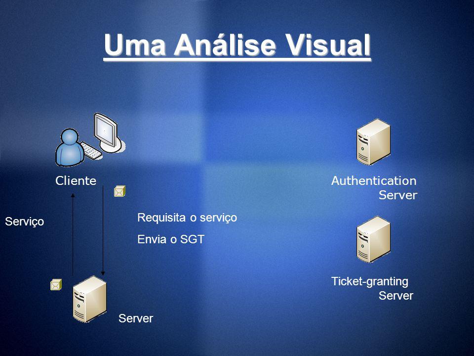 Uma Análise Visual Cliente Authentication Server Requisita o serviço