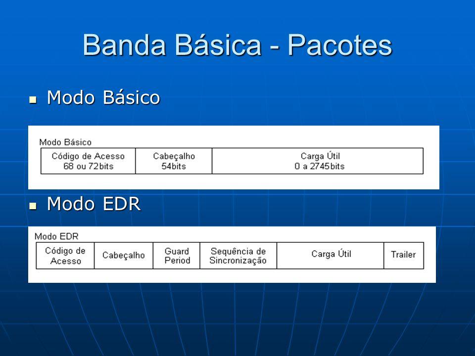 Banda Básica - Pacotes Modo Básico Modo EDR