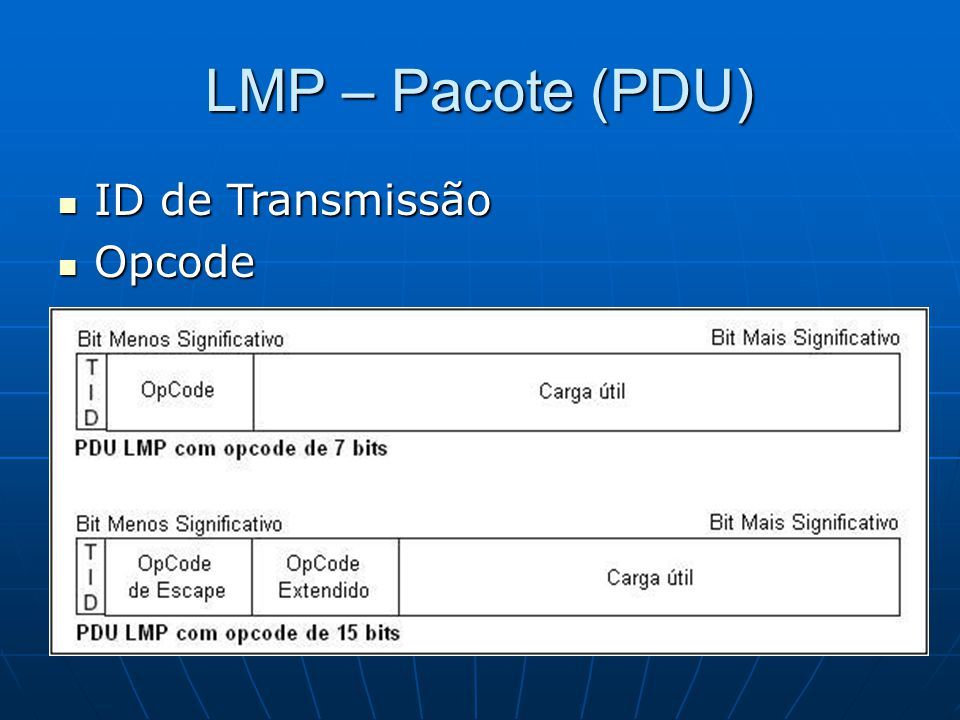 LMP – Pacote (PDU) ID de Transmissão Opcode