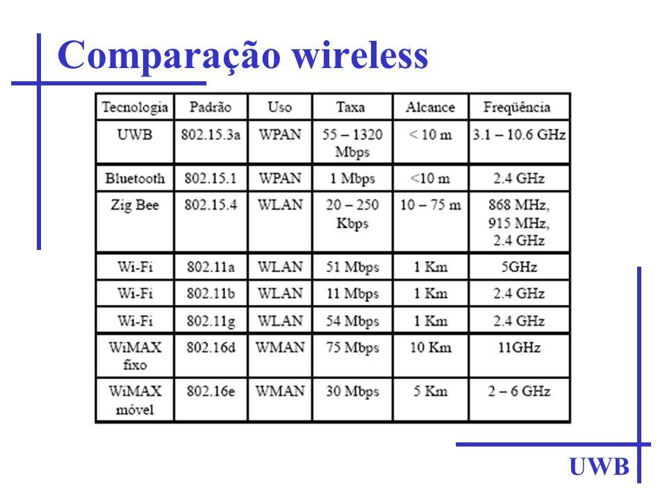 Comparação wireless UWB