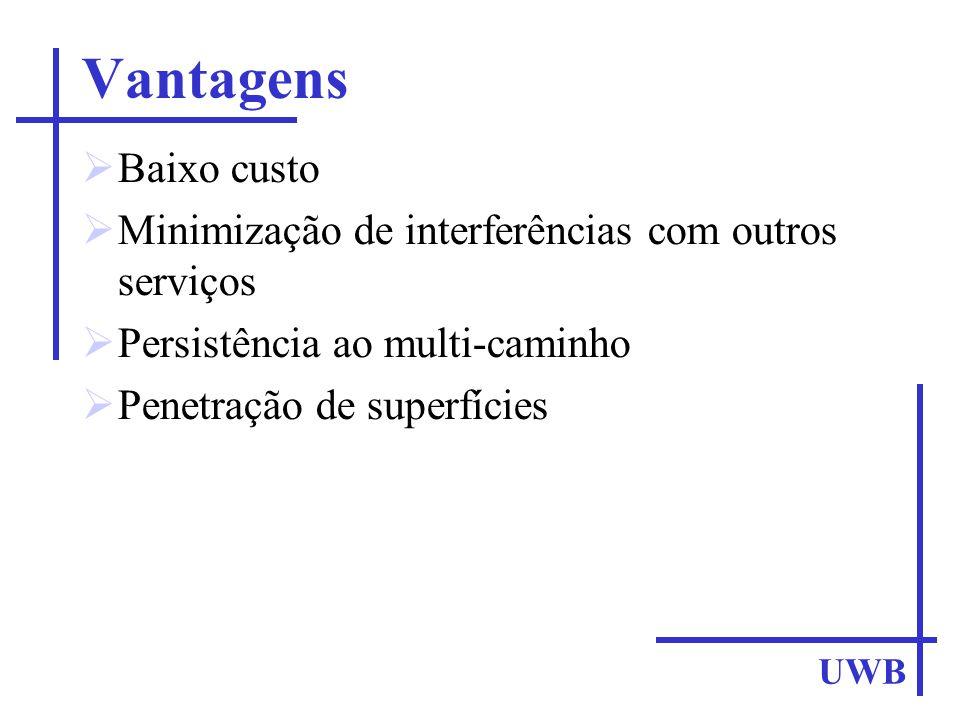 Vantagens Baixo custo. Minimização de interferências com outros serviços. Persistência ao multi-caminho.