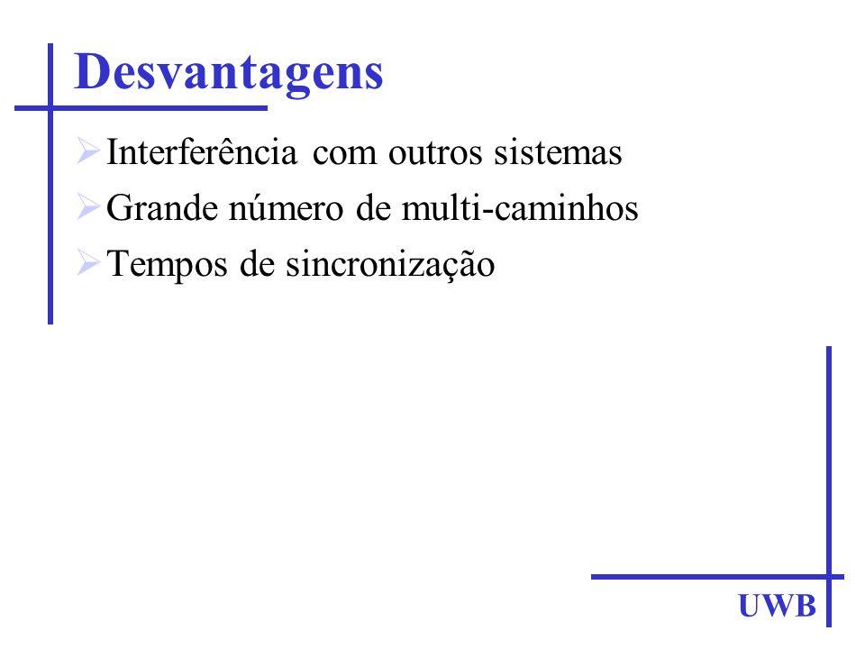Desvantagens Interferência com outros sistemas