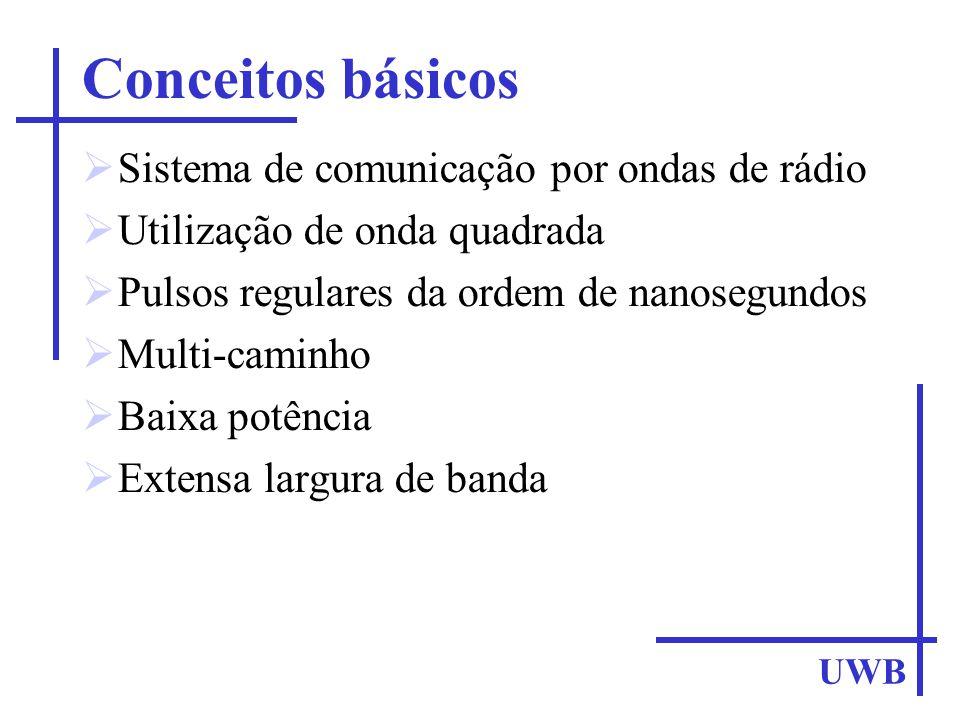 Conceitos básicos Sistema de comunicação por ondas de rádio