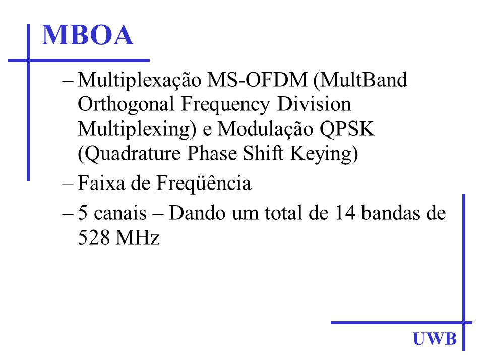 MBOA Multiplexação MS-OFDM (MultBand Orthogonal Frequency Division Multiplexing) e Modulação QPSK (Quadrature Phase Shift Keying)‏