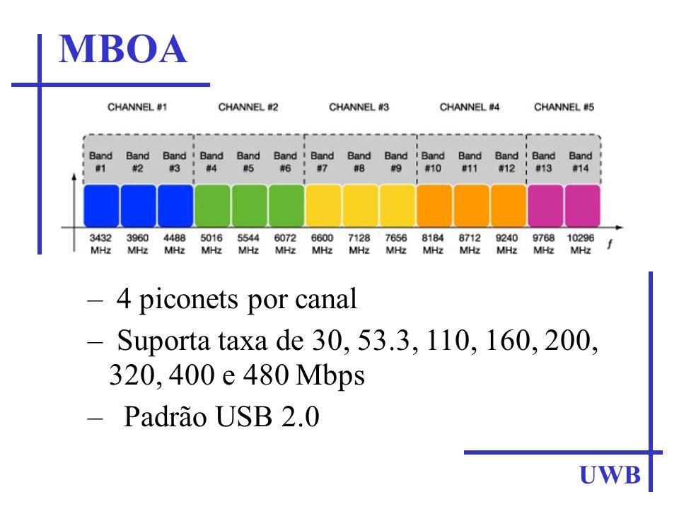 MBOA 4 piconets por canal