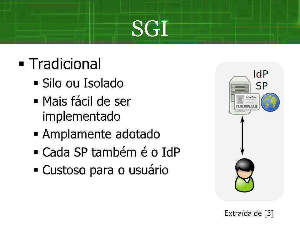 SGI Tradicional Silo ou Isolado Mais fácil de ser implementado