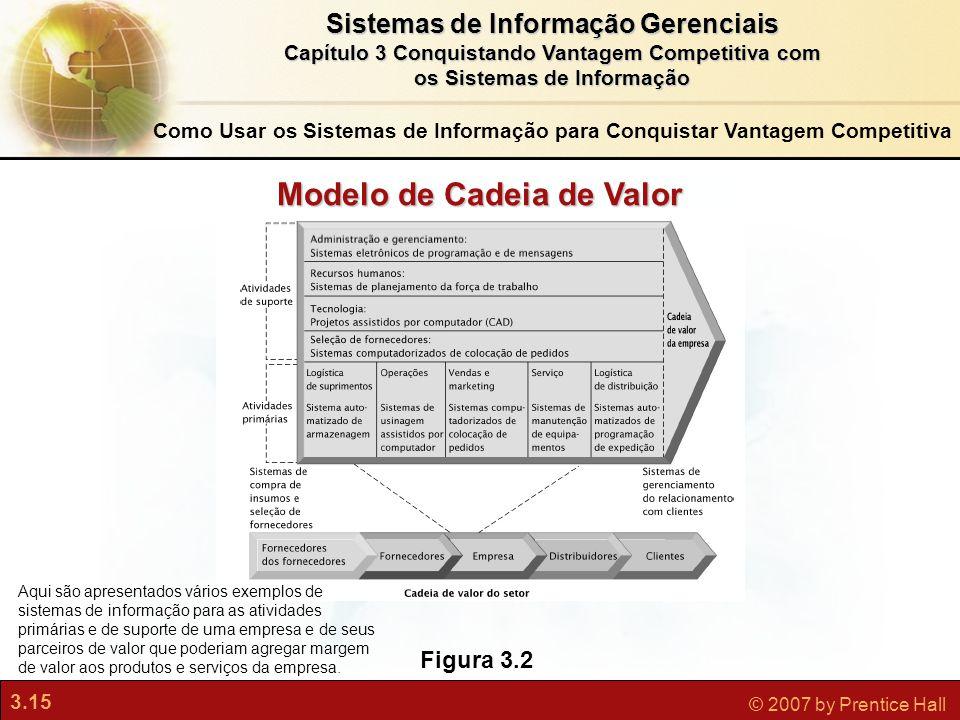 Modelo de Cadeia de Valor