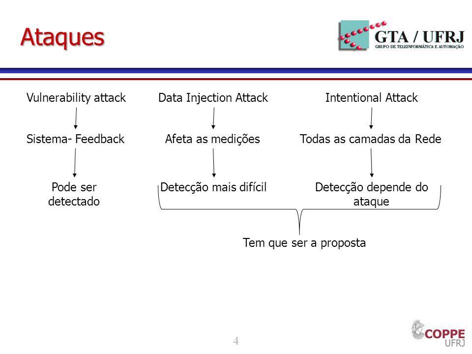 Ataques Vulnerability attack Sistema- Feedback Pode ser detectado
