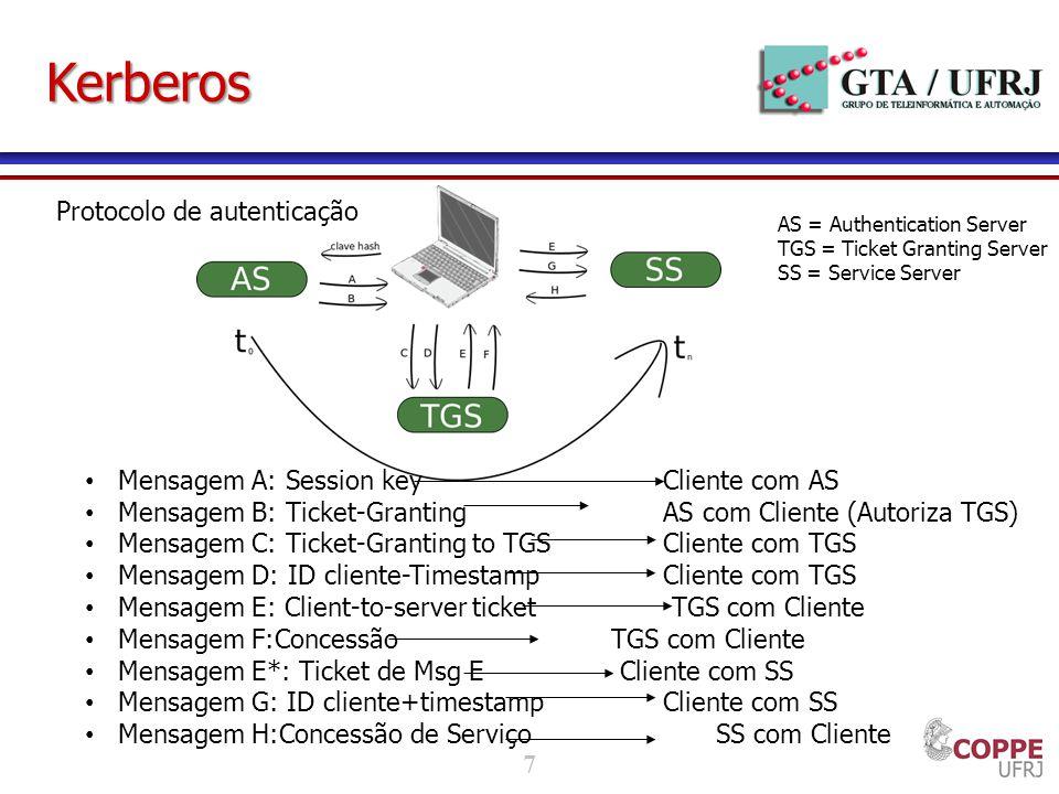 Kerberos Protocolo de autenticação