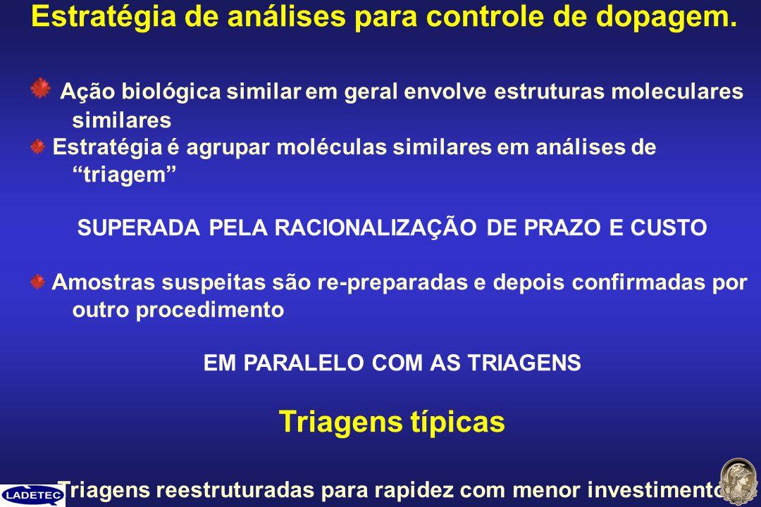 Estratégia de análises para controle de dopagem.