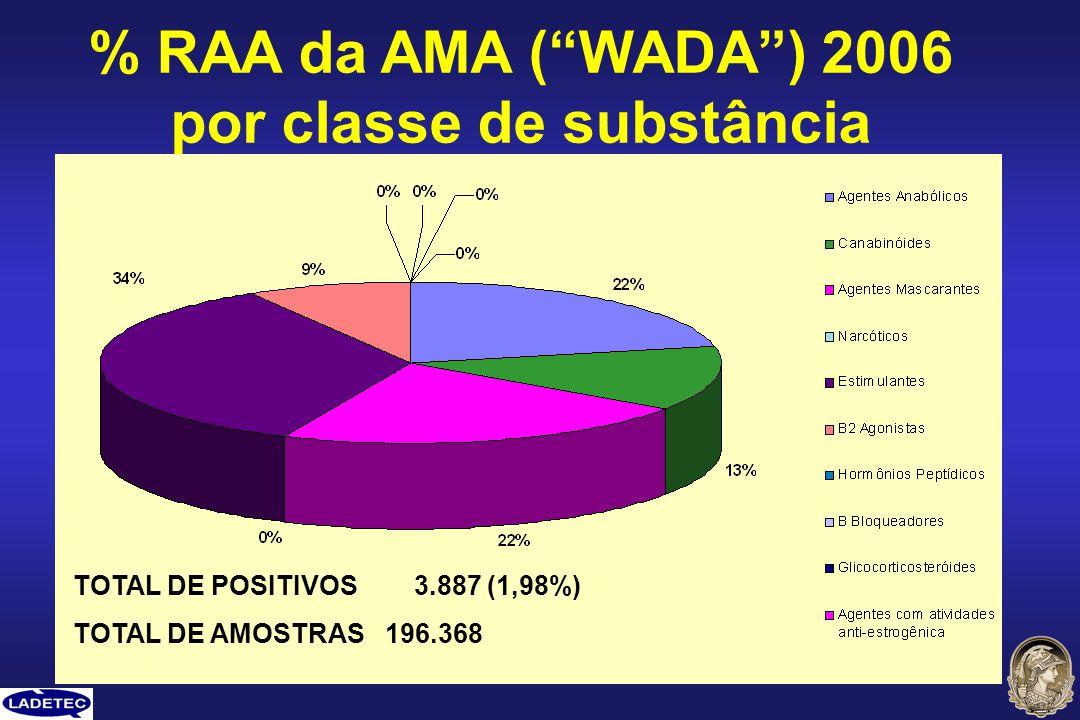 % RAA da AMA ( WADA ) 2006 por classe de substância