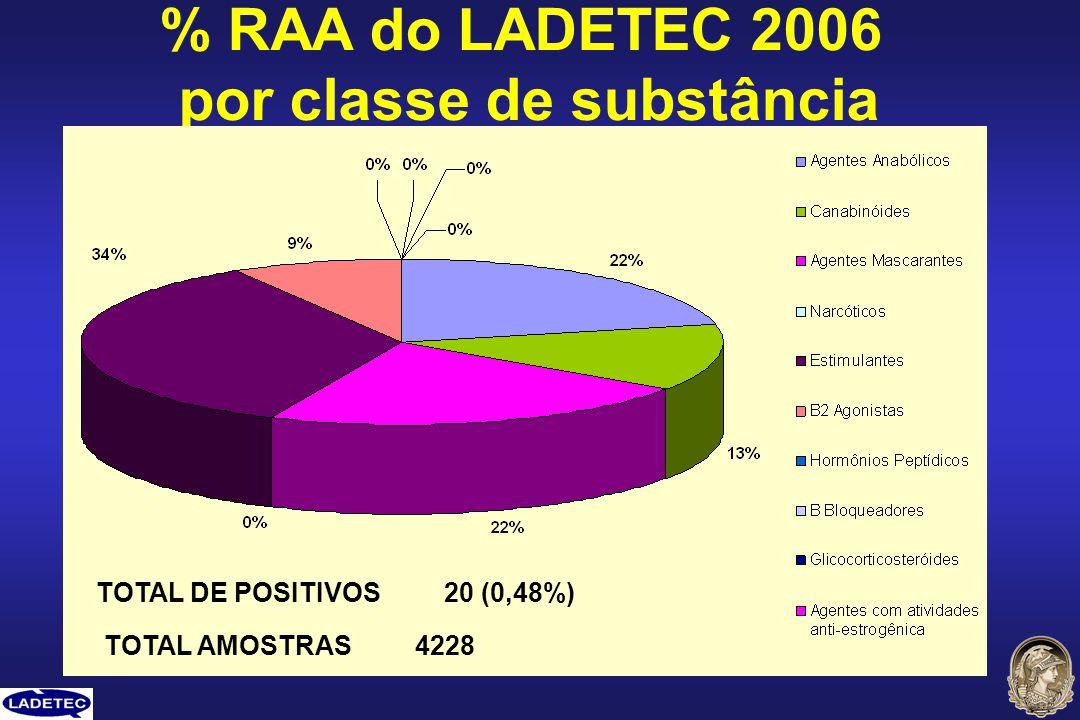 % RAA do LADETEC 2006 por classe de substância