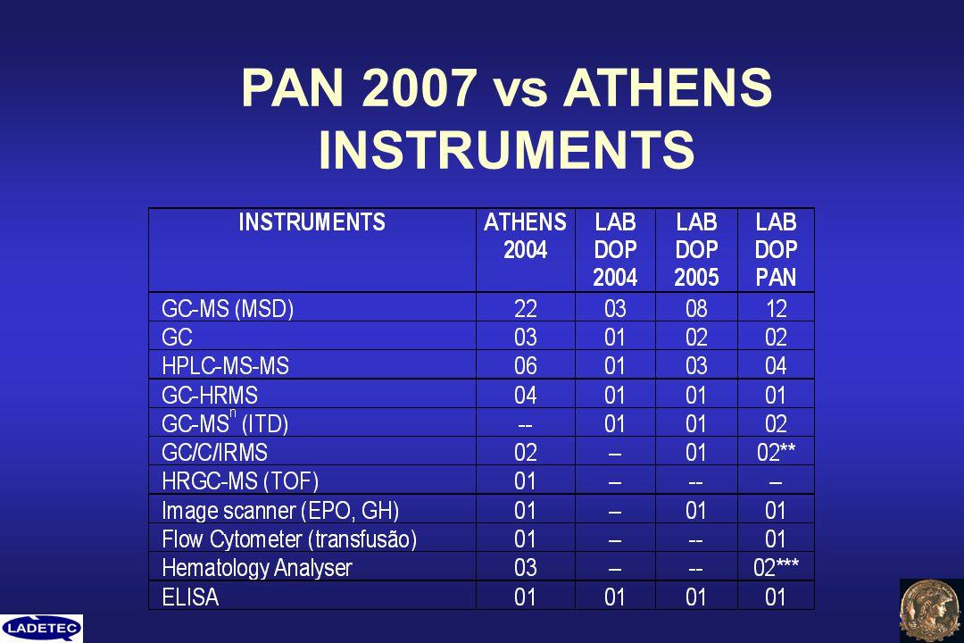 PAN 2007 vs ATHENS INSTRUMENTS
